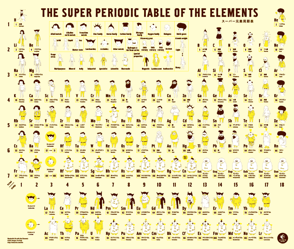 Secrets of the periodic table beginners almogs place the periodic table urtaz Image collections